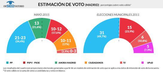 Esperanza Aguirre podrá ser alcaldesa pero en minoría