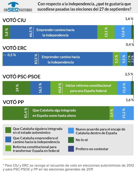 Elecciones catalanas: El independentismo gana en escaños