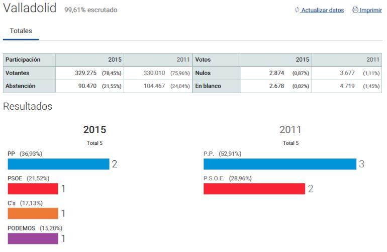 Datos de escrutinio elecciones generales valladolid dos Ministerio del interior escrutinio