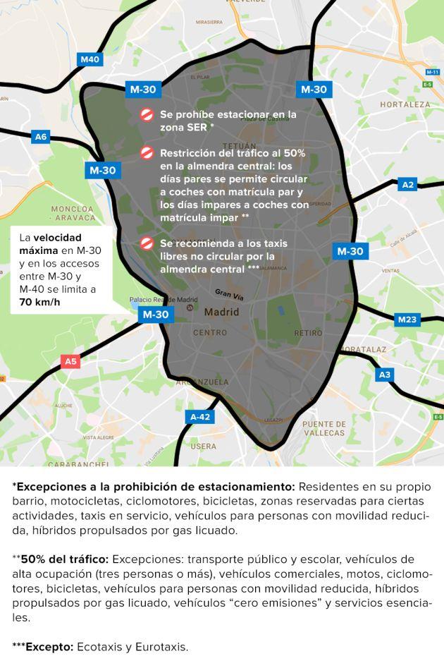 ¿Se puede coger el coche en Madrid con el escenario 3 de contaminación?