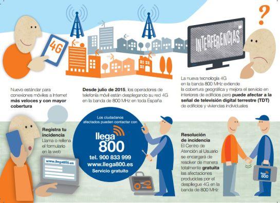 Noticias Ávila: La telefonía 4G en la banda de 800 MHz ya está en 24 municipios