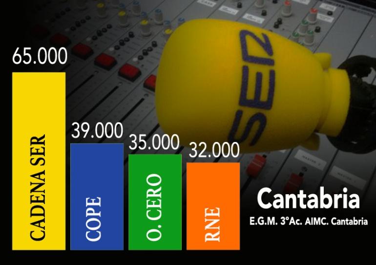 Comparativa audiencias de las principales cadenas en Cantabria según EGM