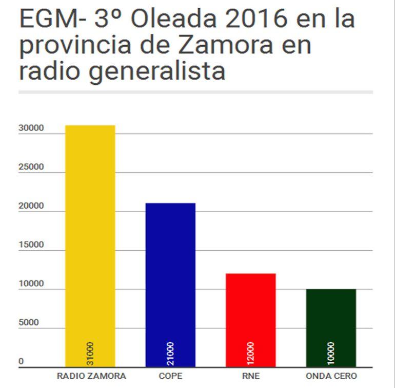 La cadena Ser en Zamora revalida su liderazgo en radio convencional en la provincia: El EGM reafirma la hegemonía de la Cadena Ser en Zamora
