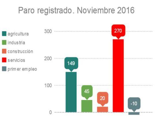 Datos del paro registrado del mes de noviembre de 2016