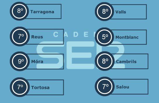 Temperatures Generals del dia