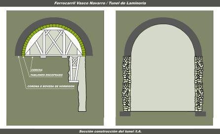 CONSTRUCCIÓN TÚNEL DE LAMINORIA