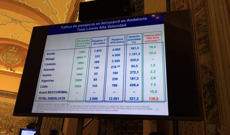 Informe de Analistas Económicos de Unicaja sobre los 25 años de funcionamiento de la Alta Velocidad Española: 25 años de AVE y de 'alta' rentabilidad
