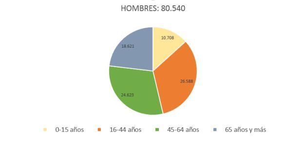 Fuente: Instituto Nacional de Estadística
