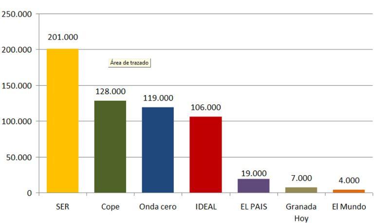 Ranking de oyentes y lectores diarios de los primeros medios de comunicación de Granada.