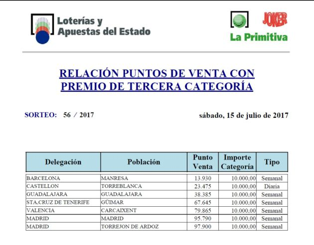 El Joker de la Lotería Primitiva deja 10.000 euros en Guadalajara: El Joker de la Lotería Primitiva deja 10.000 € en Guadalajara