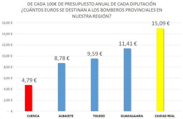 Inversión en bomberos provinciales en Castilla-la Mancha.