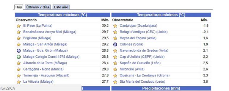 Temperaturas bajo cero en pleno agosto