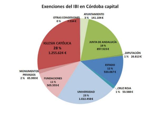 Un tercio de la exenciones de IBI en Córdoba son para la Iglesia