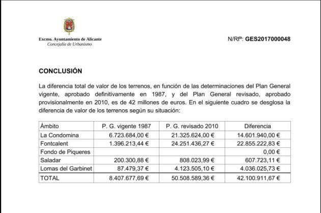Detalle de la conclusión del informe municipal sobre la revaloración de los terrenos de Enrique Ortiz en Alicante