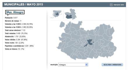 Resultados electorales de las municipales de 2015 en el Ayuntamiento de Almagro