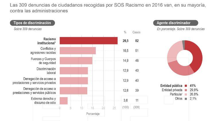 Denuncias de racismo en España.
