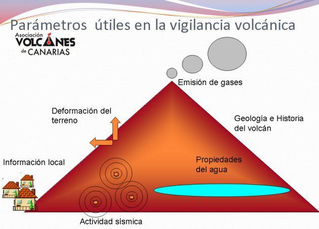 Volcanes de Canarias