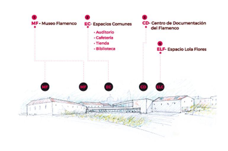 Imagen del proyecto del Museo Flamenco de Andalucía