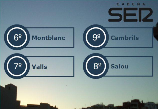 Temperatures generals a primera hora del dia