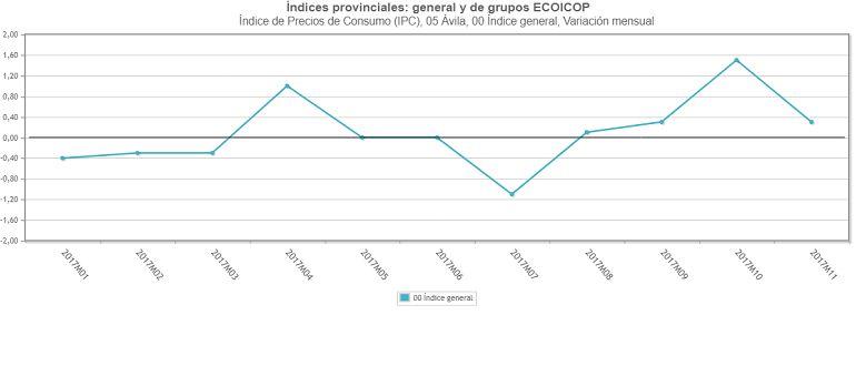 Evolución del IPC en Ávila en el año 2017