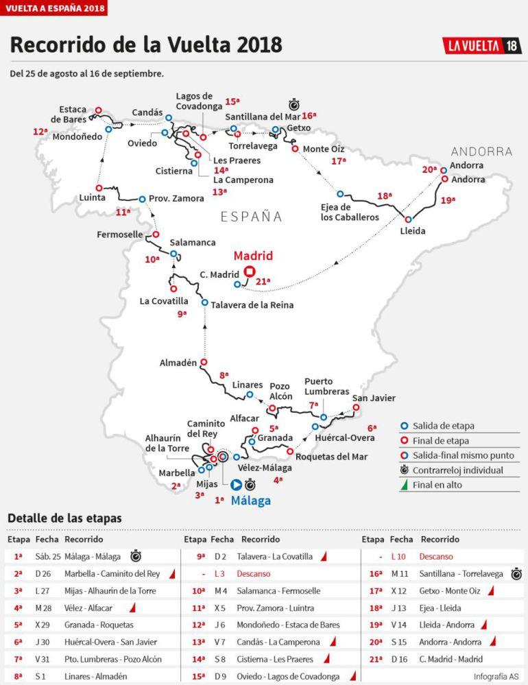 La Vuelta ciclista a España pasará por Luíntra.