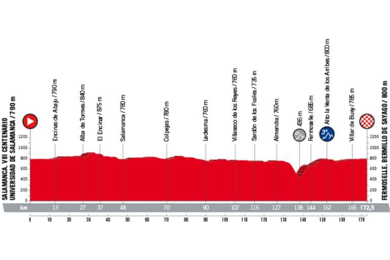 Presentada la Vuelta Ciclista a España 2018