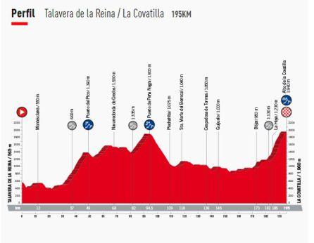 Perfil de la 9ª etapa, que pasará por Ávila