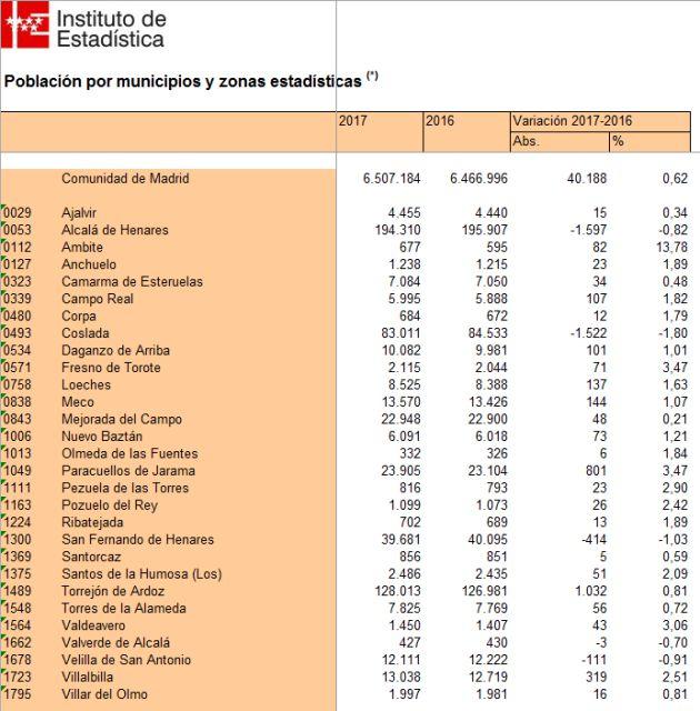 Habitantes. Demografía.: Alcalá de Henares pierde vecinos