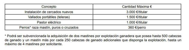 El Diario Oficial de Castilla la Mancha publica la orden de ayudas para prevenir el ataque de lobos al ganado en Guadalajara: Ayudas para prevenir el ataque de lobos en la Sierra Norte de Guadalajara