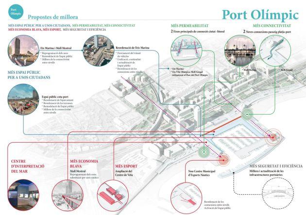 Els locals l'oci nocturn desapareixeran del Port Olímpic al 2020