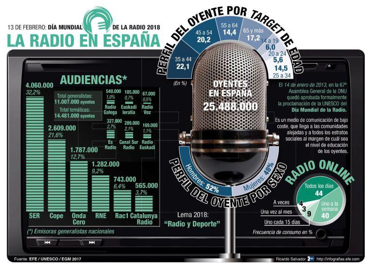 """Detalle de la infografía de la Agencia EFE """"La radio en España"""""""