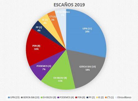 UPN gana, suben Geroa Bai y PSN, Podemos baja notablemente y C's entra en el Parlamento foral