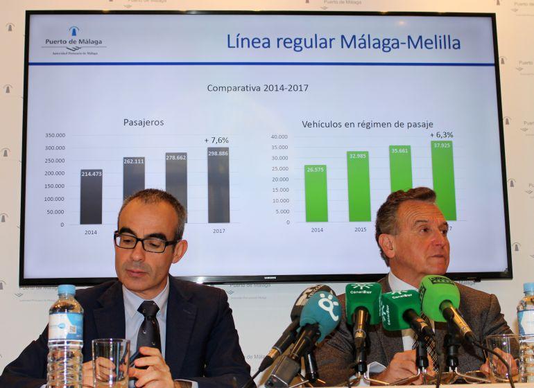 Turismo en el puerto de Málaga: Los cruceros, con 510.000 viajeros, primera fuente ingresos del puerto Málaga