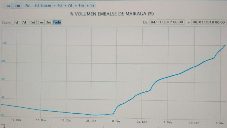 Gráfica de la evolución del nivel de agua del embalse en los últimos meses