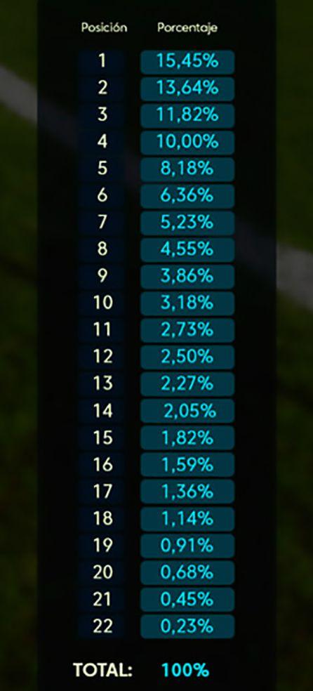 El 15% de los ingresos televisivos en la Liga 1,2,3 se reparte en función de la clasificación de esta forma