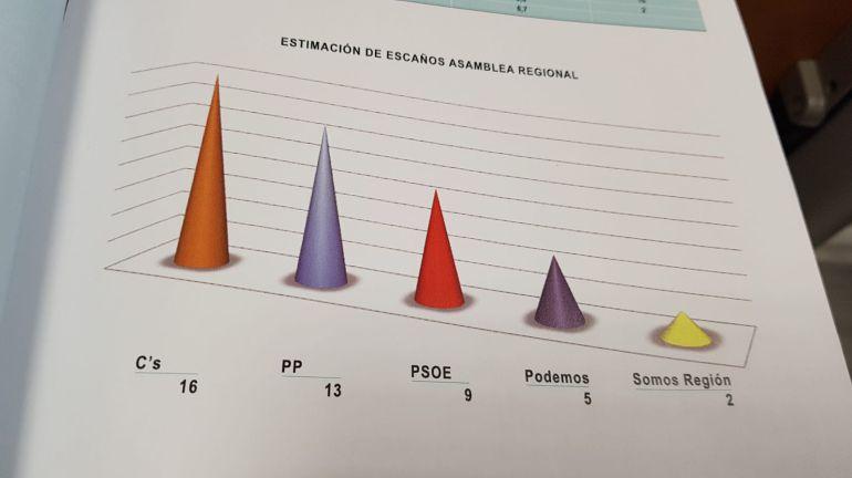 Ciudadanos desbanca al PP como primera fuerza política en la Región, según el CEMOP