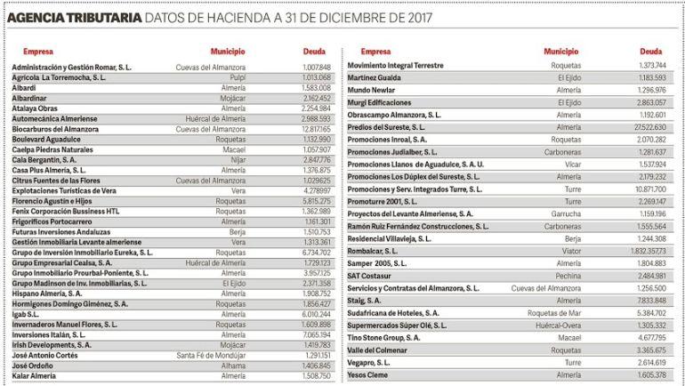 Lista de empresas almerienses deudoras con Hacienda. (Elaborado por La Voz de Almería)