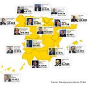 No, Monago no es 'el presidente autonómico que menos gana'