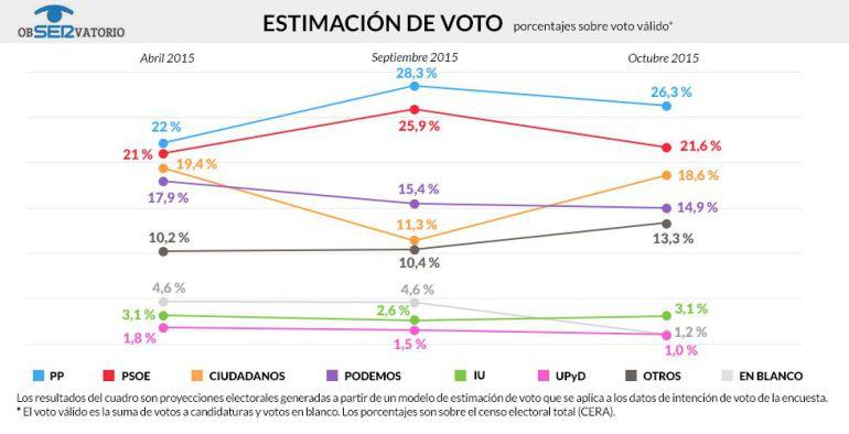 Estimación de voto según el Observatorio de octubre