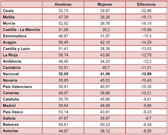 Diferencias entre mujeres y hombres en las tasas de empleo en 2015 / EPA, INE