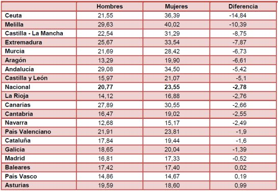 Diferencias entre mujeres y hombres en las tasas de paro en 2015 / EPA, INE