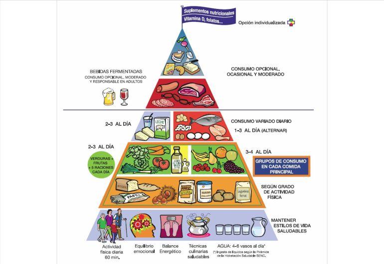 La nueva pirámide alimentaria incluye consejos como dar 10.000 pasos ...
