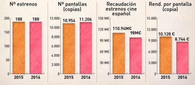Conclusiones el anuario del cine español 2016