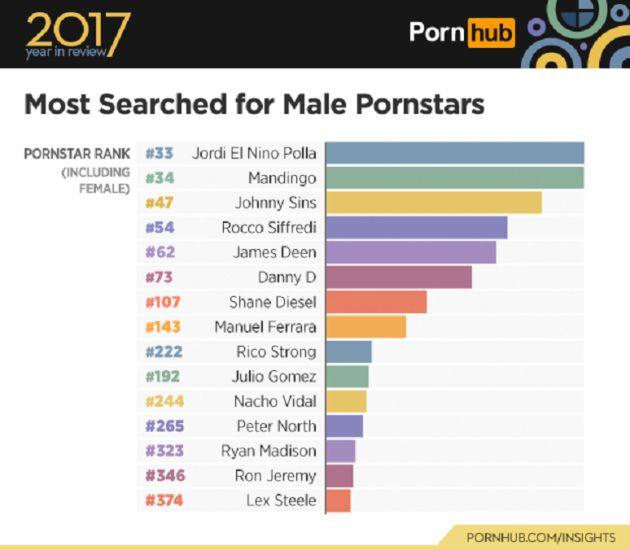 Los datos sitúan a Jordi en primer lugar.