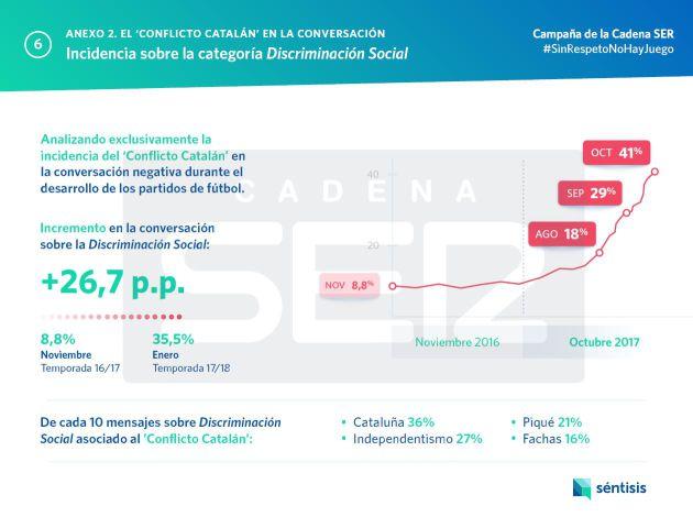 Conversaciones negativas en redes relacionadas con la situación de Cataluña.