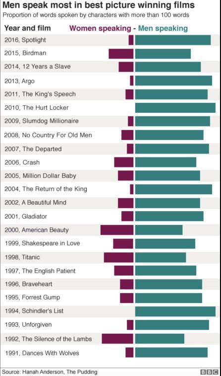 Diálogos de la mujer en las películas ganadoras al Oscar a Mejor Película.