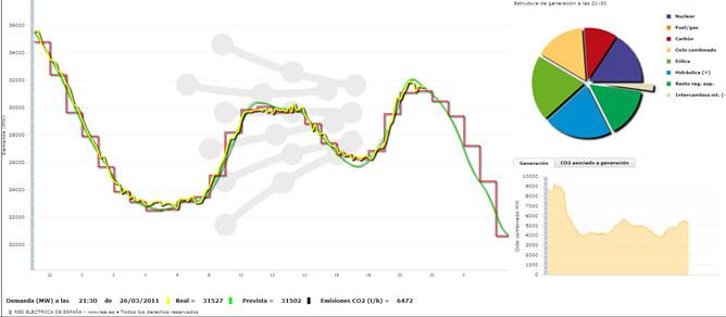 Datos de consumo energético durante la 'Hora del Planeta'