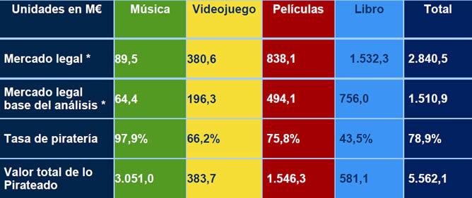 Los datos de piratería de contenidos digitales culturales por sectores durante el segundo semestre de 2010