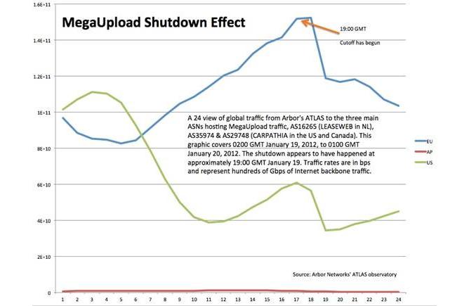Gráfico elaborado por Arbor Networks que refleja la caída de tráfico web tras el cierre de Megaupload