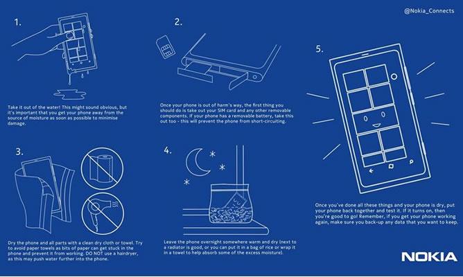 Infografía de los cinco pasos para salvar un 'smartphone' ahogado (NOKIA)
